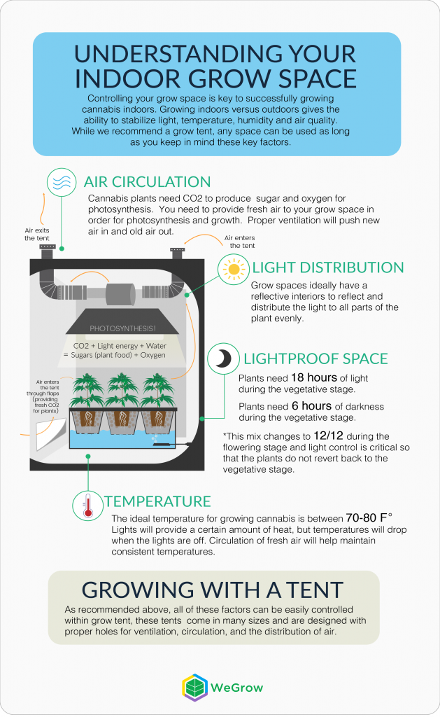 Indoor grow tent ventilation grow cannabis 10 hydrofarm for Indoor gardening ventilation system